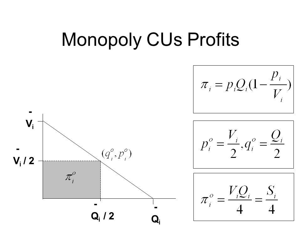 Monopoly CUs Profits - V i - Q i - Q i / 2 - V i / 2