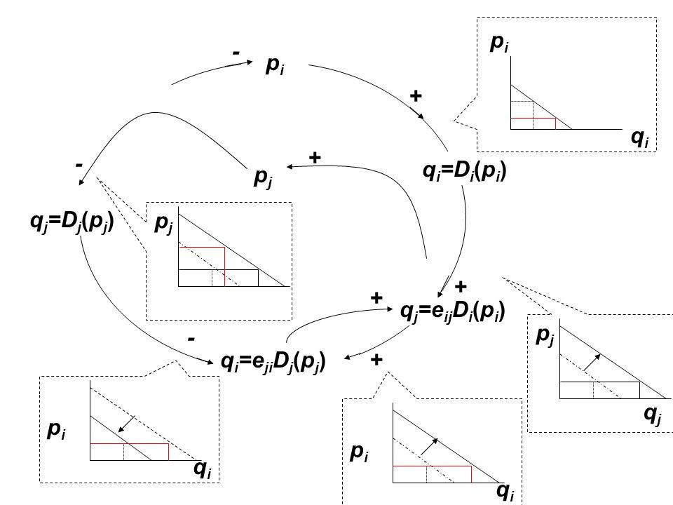 q j =e ij D i (p i ) q i =D i (p i ) pipi q i =e ji D j (p j ) q j =D j (p j ) pjpj + + + + + - - - pipi qiqi qjqj pjpj qiqi pipi pjpj qiqi pipi