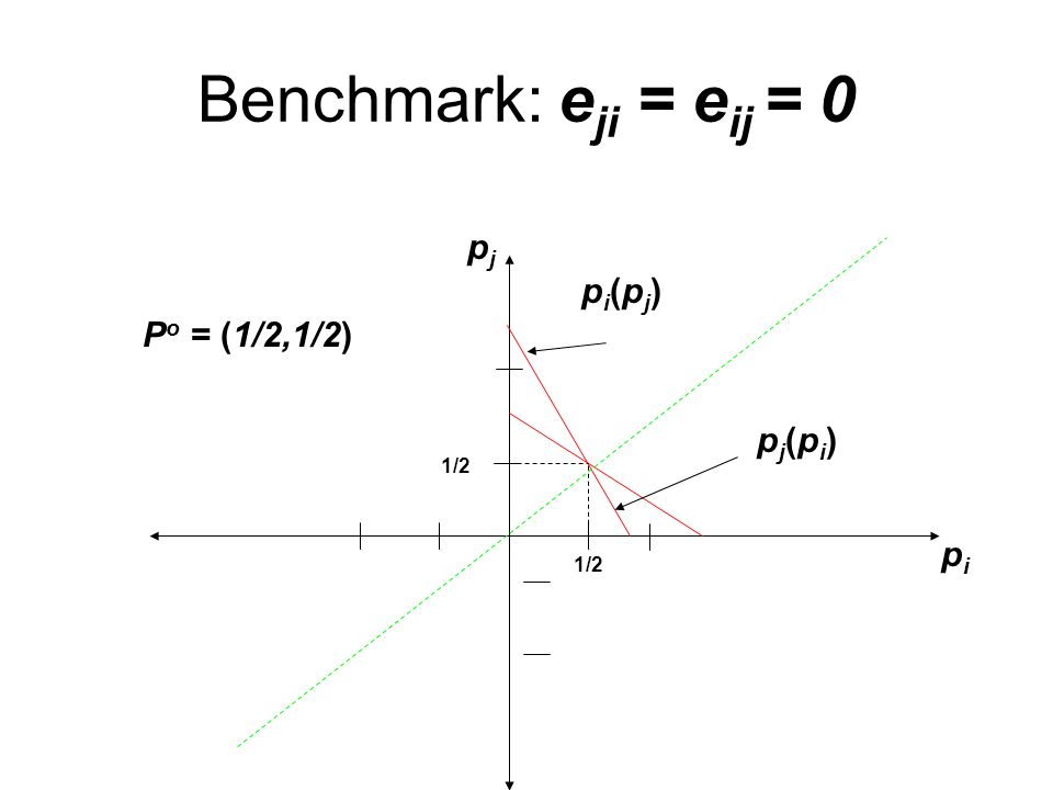 Benchmark: e ji = e ij = 0 pi(pj)pi(pj) pipi pjpj pj(pi)pj(pi) 1/2 P o = (1/2,1/2)