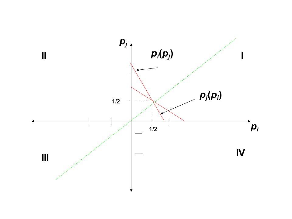 pi(pj)pi(pj) pipi pjpj pj(pi)pj(pi) 1/2 III III IV