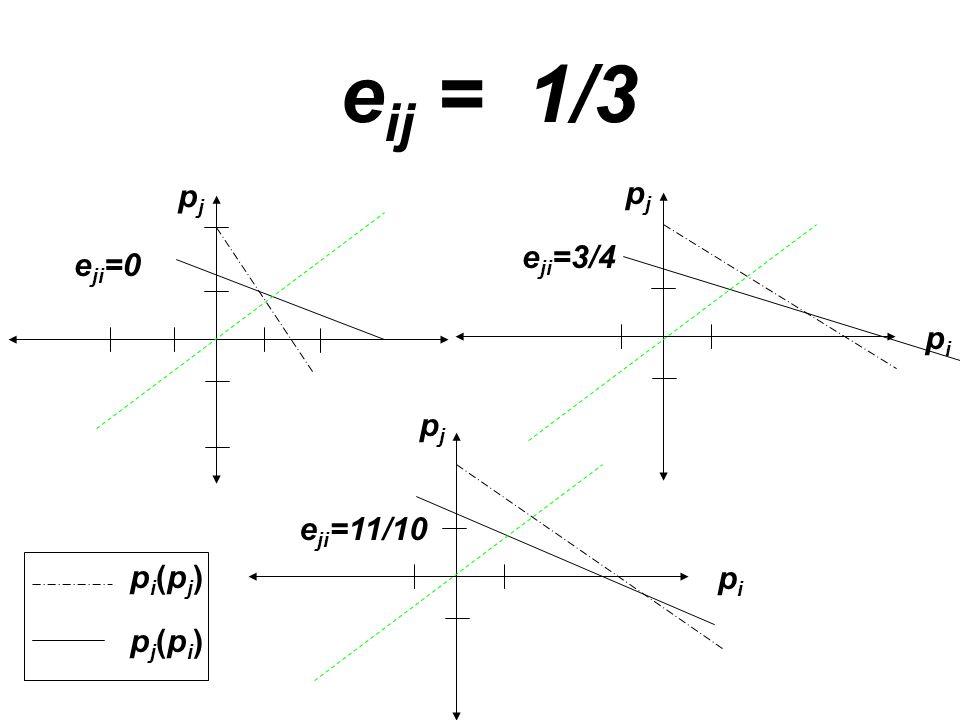 e ij = 1/3 pjpj e ji =0 pipi pjpj e ji =3/4 pipi pjpj e ji =11/10 pi(pj)pi(pj) pj(pi)pj(pi)