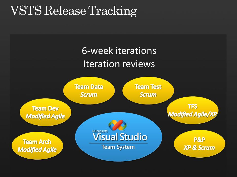 6-week iterations Iteration reviews