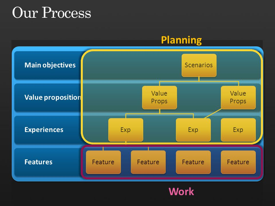 Scenarios Value Props Exp Feature Exp Feature Value Props Exp Feature Planning Work