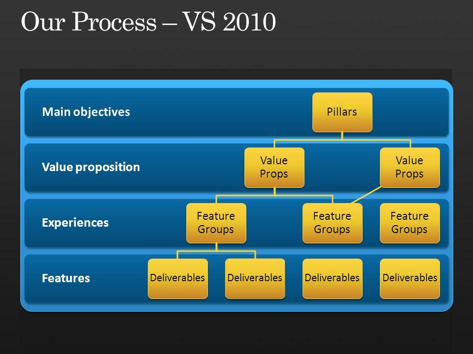 Features Experiences Value proposition Pillars Value Props Feature Groups Deliverables Feature Groups Deliverables Value Props Feature Groups Deliverables