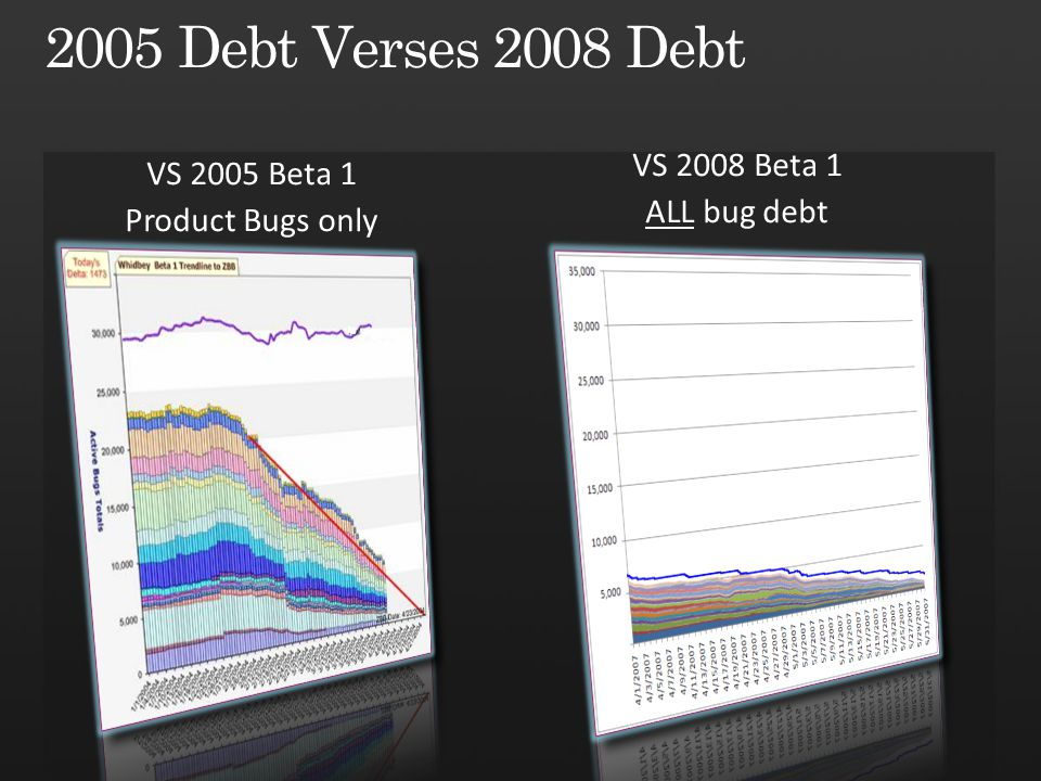 VS 2005 Beta 1 Product Bugs only VS 2008 Beta 1 ALL bug debt