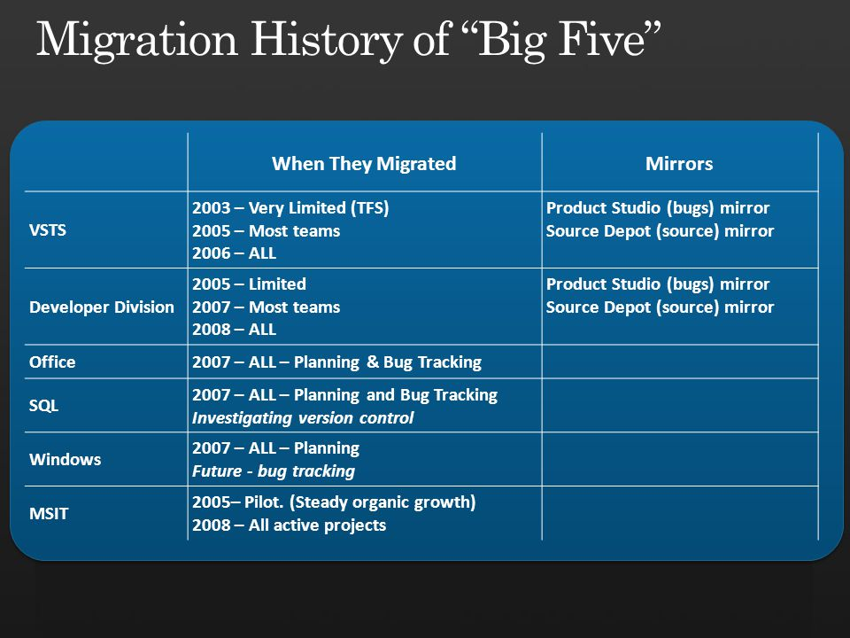 When They MigratedMirrors VSTS 2003 – Very Limited (TFS) 2005 – Most teams 2006 – ALL Product Studio (bugs) mirror Source Depot (source) mirror Developer Division 2005 – Limited 2007 – Most teams 2008 – ALL Product Studio (bugs) mirror Source Depot (source) mirror Office2007 – ALL – Planning & Bug Tracking SQL 2007 – ALL – Planning and Bug Tracking Investigating version control Windows 2007 – ALL – Planning Future - bug tracking MSIT 2005– Pilot.