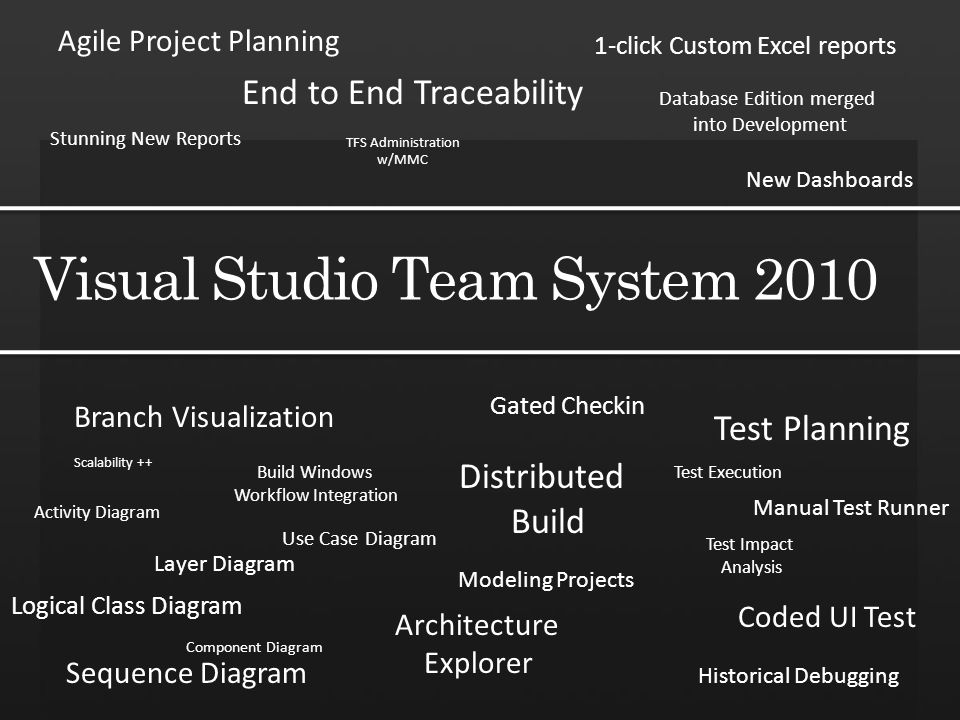 Agile Project Planning End to End Traceability Stunning New Reports 1-click Custom Excel reports New Dashboards Branch Visualization Distributed Build Build Windows Workflow Integration Test Planning Test Execution Manual Test Runner Test Impact Analysis Coded UI Test Historical Debugging Gated Checkin Activity Diagram Modeling Projects Logical Class Diagram Architecture Explorer Sequence Diagram Component Diagram Use Case Diagram Layer Diagram Scalability ++ TFS Administration w/MMC Database Edition merged into Development