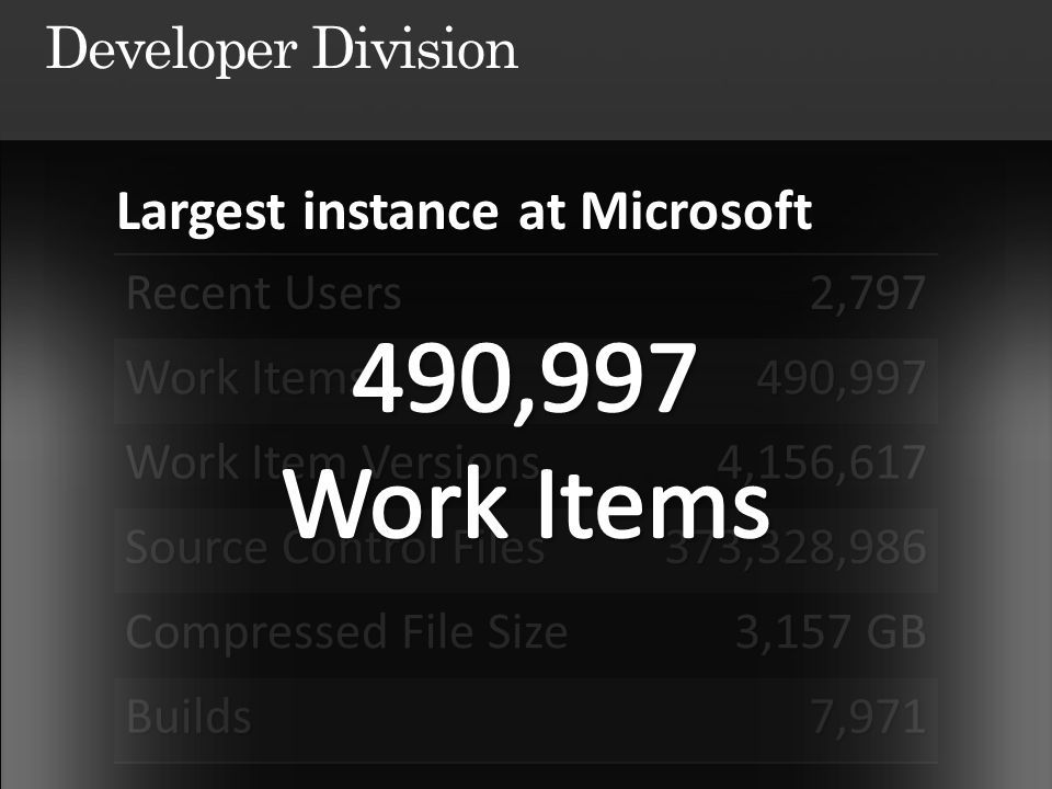 Recent Users 2,797 Work Items 490,997 Work Item Versions 4,156,617 Source Control Files 373,328,986 Compressed File Size 3,157 GB Builds7,971 Largest instance at Microsoft Largest instance at Microsoft