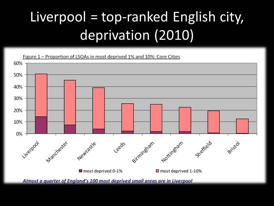 Liverpool = top-ranked English city, deprivation (2010)