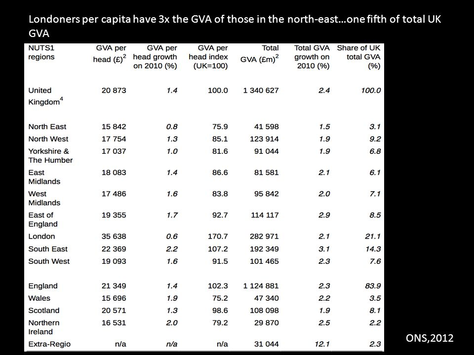 Londoners per capita have 3x the GVA of those in the north-east…one fifth of total UK GVA ONS,2012