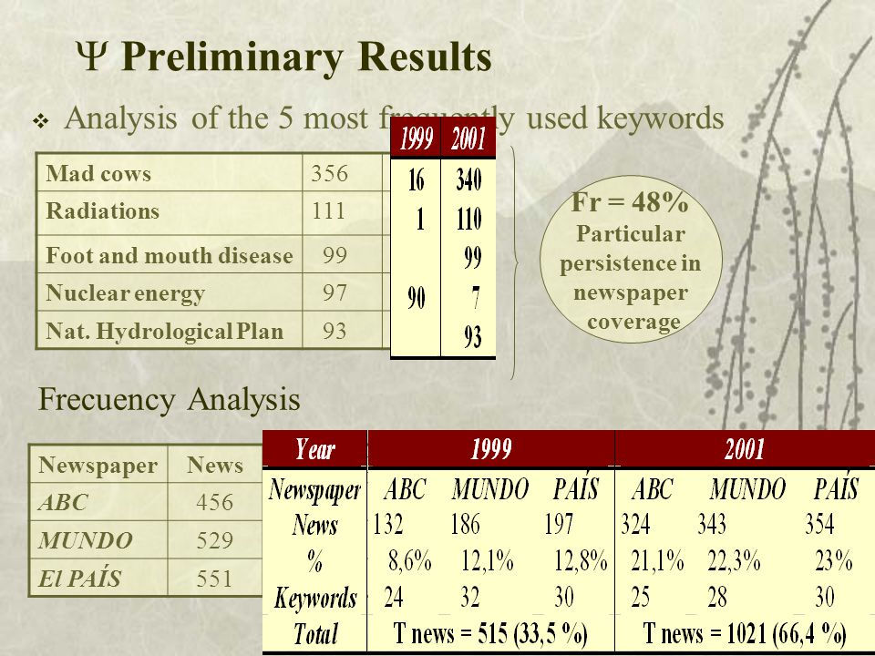  Preliminary Results  Analysis of the 5 most frequently used keywords Mad cows35623% Radiations111 7% Foot and mouth disease 99 6% Nuclear energy 97 6 % Nat.