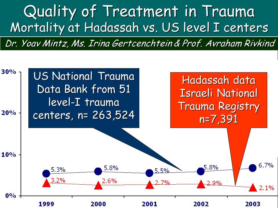Quality of Treatment in Trauma Mortality at Hadassah vs. US level I centers Dr. Yoav Mintz, Ms. Irina Gertcenchtein & Prof. Avraham Rivkind Hadassah d