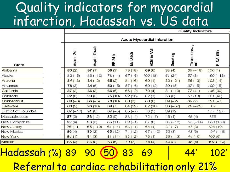 Quality indicators for myocardial infarction, Hadassah vs. US data Hadassah ( % Hadassah ( %) 89 90 50 83 69 44' 102' Referral to cardiac rehabilitati