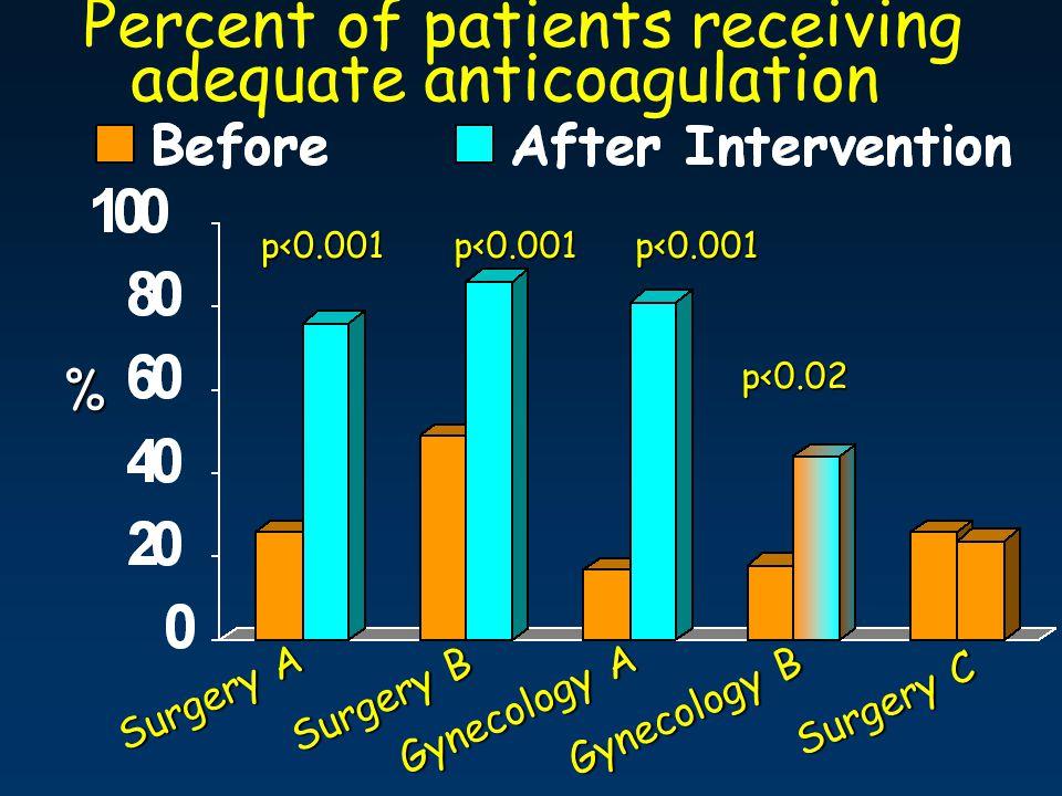 Percent of patients receiving adequate anticoagulation% Surgery A Surgery B Surgery C Gynecology A Gynecology B p<0.001p<0.001p<0.001p<0.02