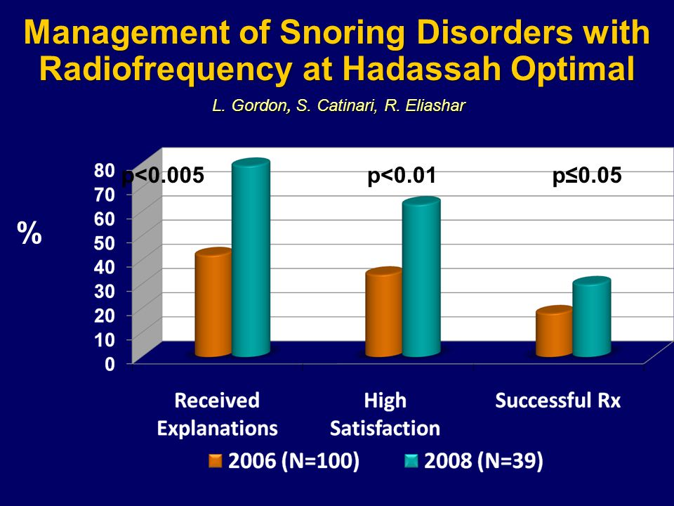 Management of Snoring Disorders with Radiofrequency at Hadassah Optimal % p<0.01p≤0.05p<0.005 L. Gordon, S. Catinari, R. Eliashar