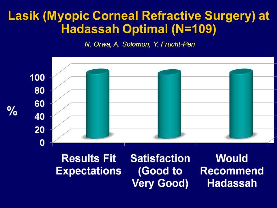 Lasik (Myopic Corneal Refractive Surgery) at Hadassah Optimal (N=109) % N. Orwa, A. Solomon, Y. Frucht-Peri