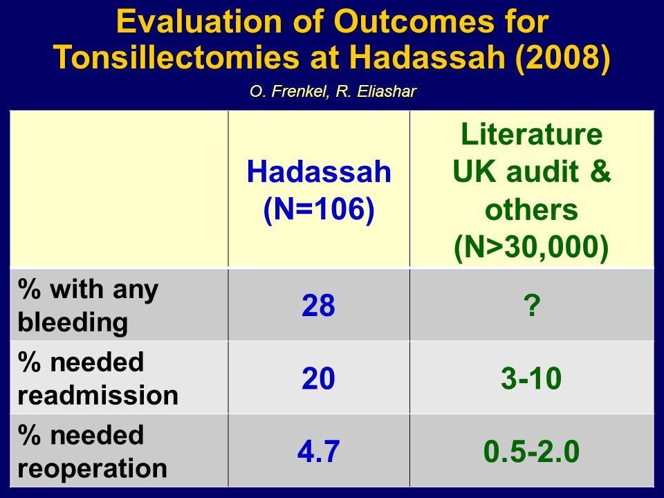 Evaluation of Outcomes for Tonsillectomies at Hadassah (2008) Hadassah (N=106) Literature UK audit & others (N>30,000) % with any bleeding 28.