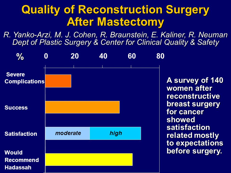 Quality of Reconstruction Surgery After Mastectomy R. Yanko-Arzi, M. J. Cohen, R. Braunstein, E. Kaliner, R. Neuman Dept of Plastic Surgery & Center f