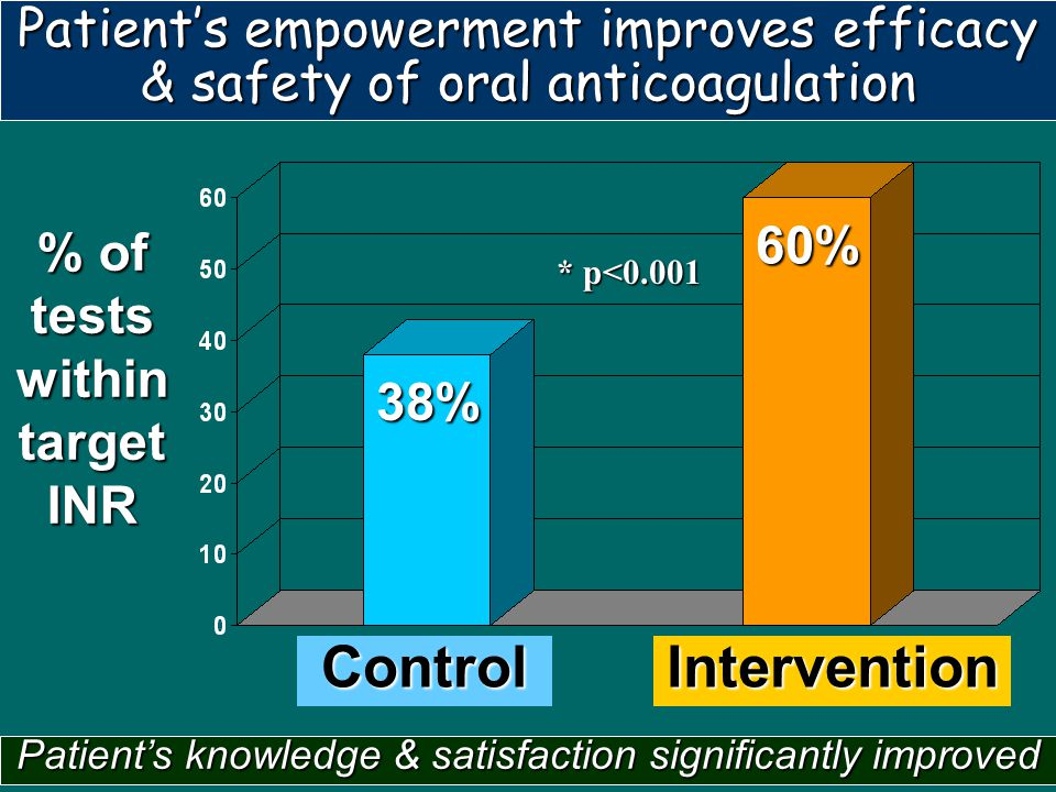 % of tests within target INR 60%60%60%60% * p<0.001 38% ControlIntervention Patient's knowledge & satisfaction significantly improved Patient's empowe