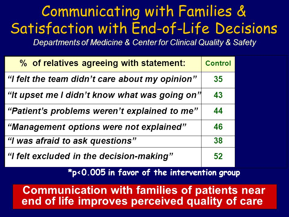 Communicating with Families & Satisfaction with End-of-Life Decisions Departments of Medicine & Center for Clinical Quality & Safety InterventionControl % of relatives agreeing with statement: 13*35 I felt the team didn't care about my opinion 10*43 It upset me I didn't know what was going on 3*44 Patient's problems weren't explained to me 17*46 Management options were not explained 10*38 I was afraid to ask questions 17*52 I felt excluded in the decision-making Communication with families of patients near end of life improves perceived quality of care *p<0.005 in favor of the intervention group