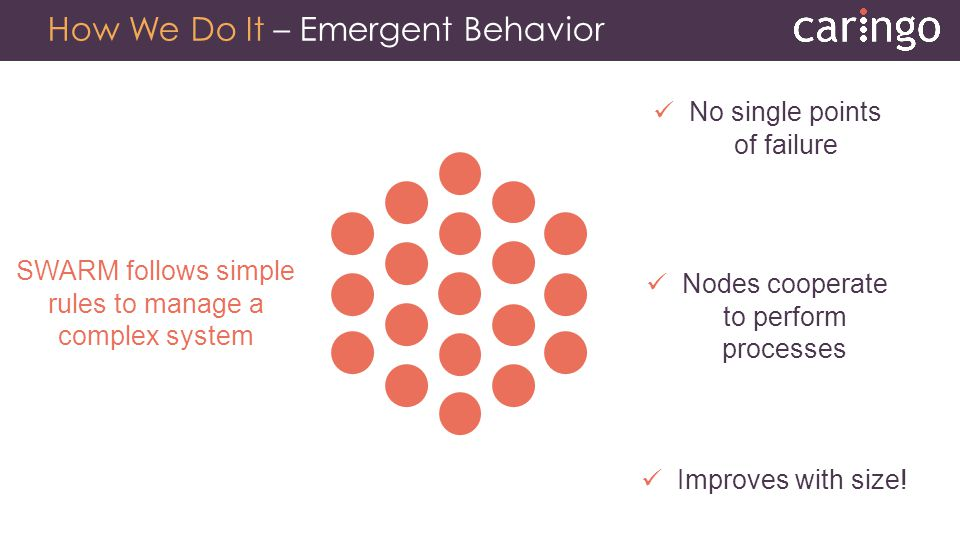 How We Do It – Emergent Behavior Nodes cooperate to perform processes SWARM follows simple rules to manage a complex system Improves with size! No sin