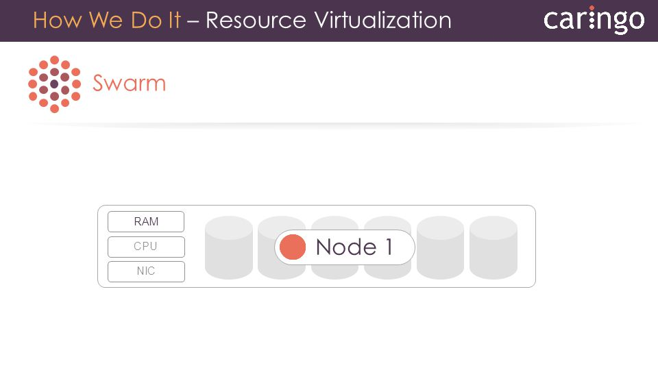 Swarm How We Do It – Resource Virtualization CPUNICRAM Node 1