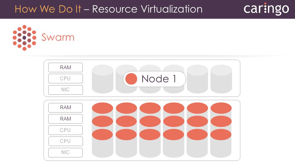 Swarm How We Do It – Resource Virtualization CPUNICRAM Node 1 CPUNICRAM CPU