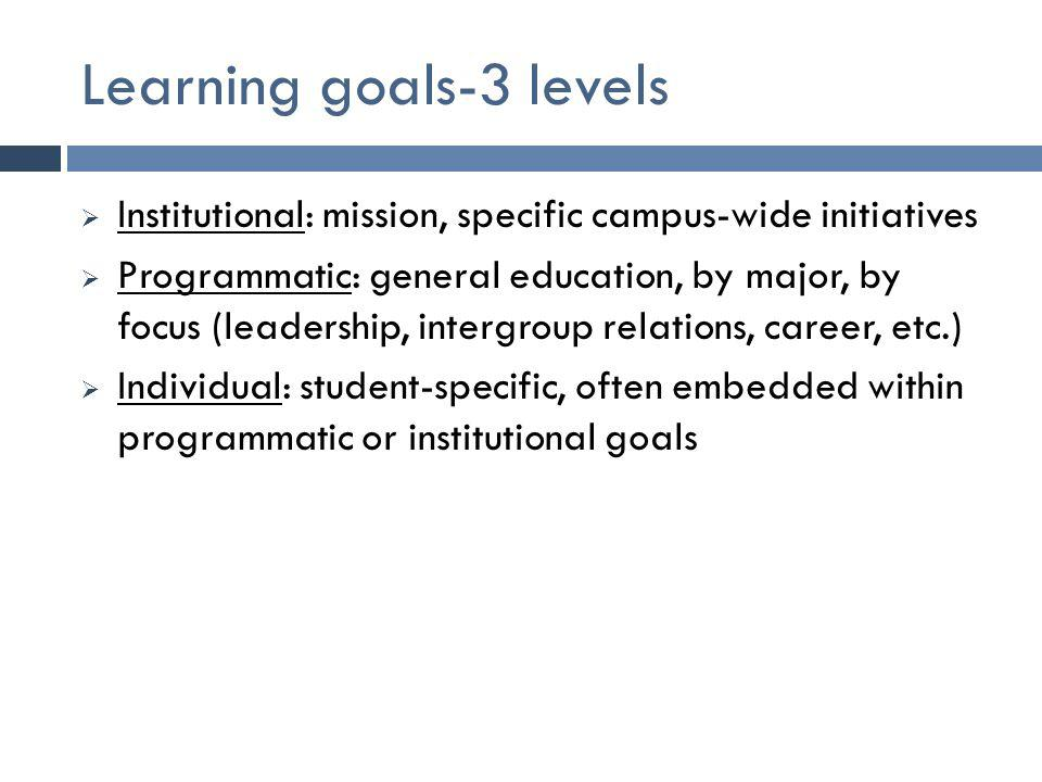 Learning goals-3 levels  Institutional: mission, specific campus-wide initiatives  Programmatic: general education, by major, by focus (leadership,