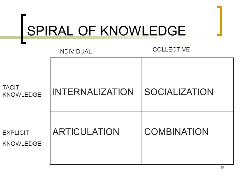 19 SPIRAL OF KNOWLEDGE INTERNALIZATIONSOCIALIZATION ARTICULATIONCOMBINATION INDIVIDUAL COLLECTIVE TACIT KNOWLEDGE EXPLICIT KNOWLEDGE