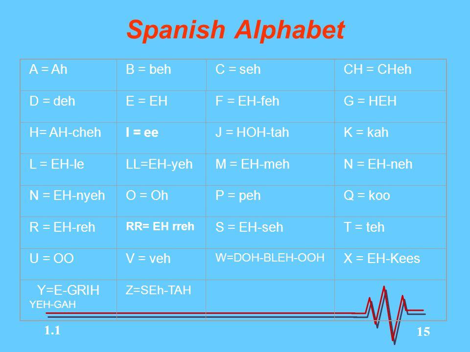 15 Spanish Alphabet A = AhB = behC = sehCH = CHeh D = dehE = EHF = EH-fehG = HEH H= AH-chehI = eeJ = HOH-tahK = kah L = EH-leLL=EH-yehM = EH-mehN = EH-neh N = EH-nyehO = OhP = pehQ = koo R = EH-reh RR= EH rreh S = EH-sehT = teh U = OOV = veh W=DOH-BLEH-OOH X = EH-Kees Y=E-GRIH YEH-GAH Z=SEh-TAH 1.1