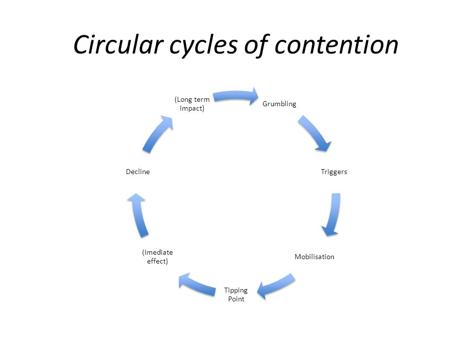 Circular cycles of contention Grumbling Triggers Mobilisation Tipping Point (Imediate effect) Decline (Long term impact)