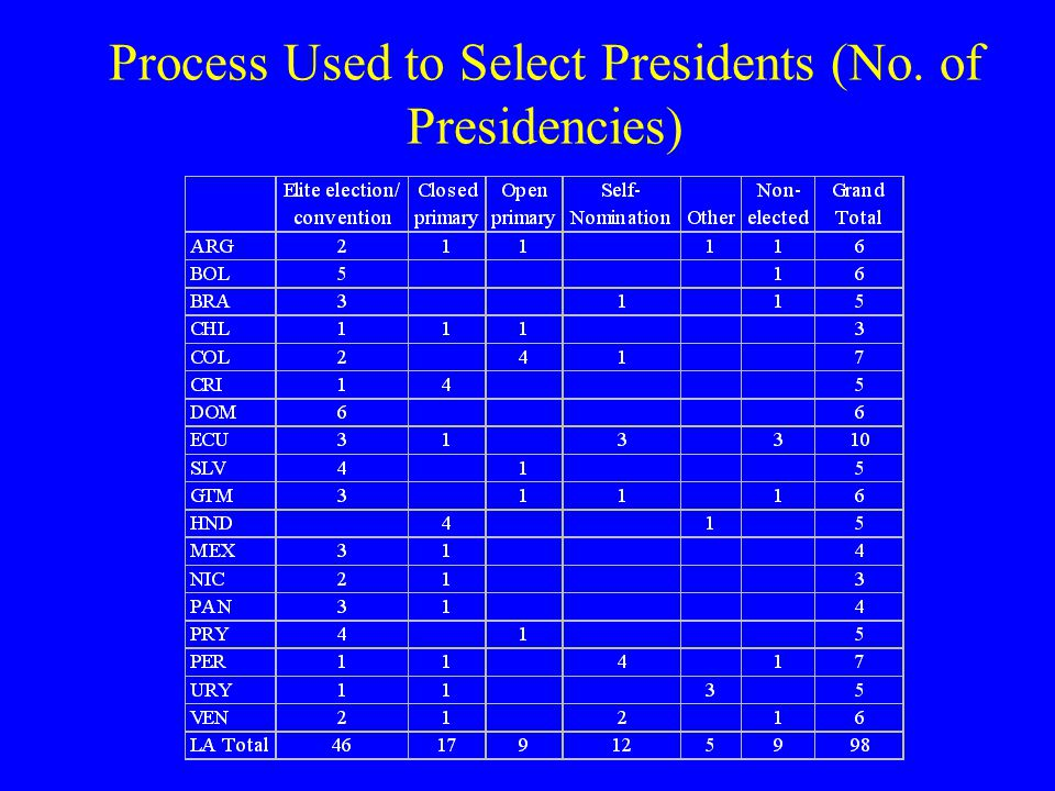 Party Backgrounds (% of Presidencies by Country)