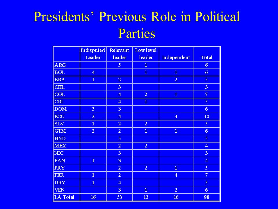 Previous Prominent Political Offices of Presidents