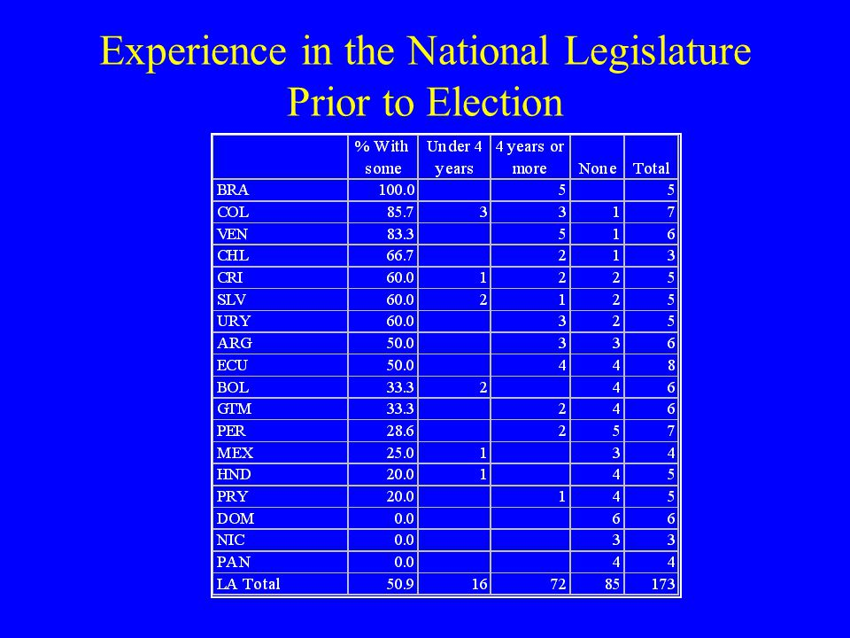 Experience in the National Legislature Prior to Election