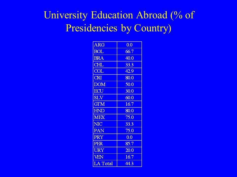 University Education Abroad (% of Presidencies by Country)