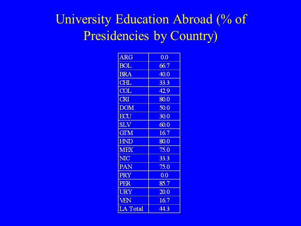 University/Graduate Fields of Study of Presidents