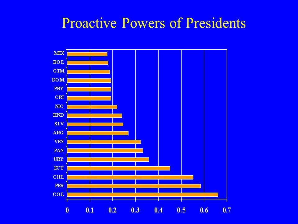 Legislative Powers of Presidents