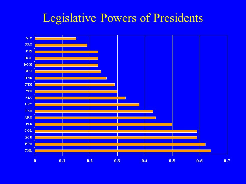 Legislative Powers of Presidents