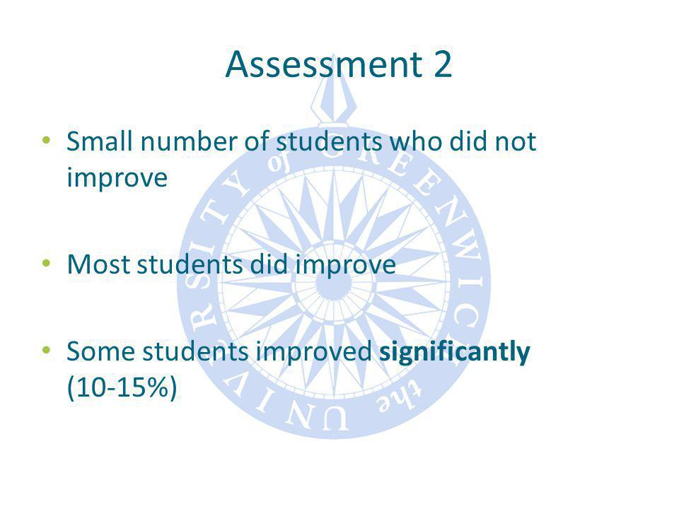 Assessment 2 Small number of students who did not improve Most students did improve Some students improved significantly (10-15%)