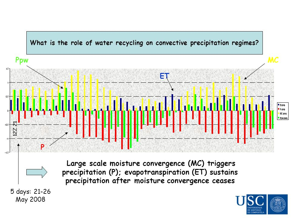 12Z 21 What is the role of water recycling on convective precipitation regimes.