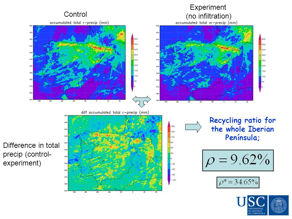 Recycling ratio for the whole Iberian Península; Control Experiment (no infiltration) Difference in total precip (control- experiment)