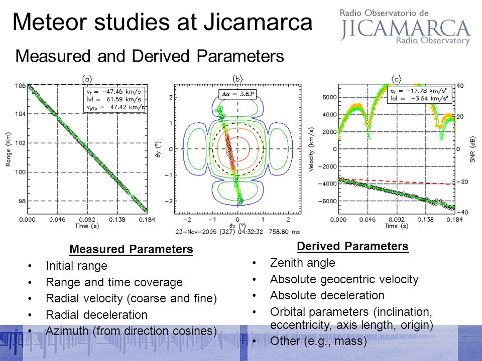Meteor studies at Jicamarca Measured Parameters Initial range Range and time coverage Radial velocity (coarse and fine) Radial deceleration Azimuth (from direction cosines) Derived Parameters Zenith angle Absolute geocentric velocity Absolute deceleration Orbital parameters (inclination, eccentricity, axis length, origin) Other (e.g., mass) Measured and Derived Parameters