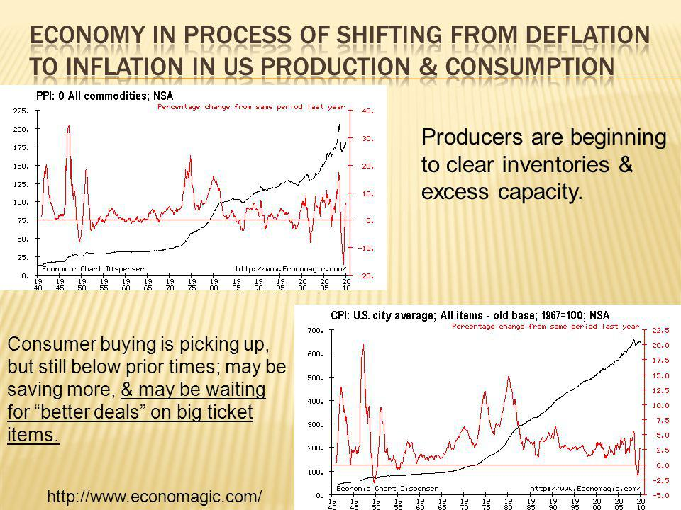 13 Producers are beginning to clear inventories & excess capacity.