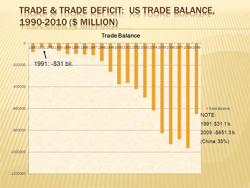 1991: -$31 bil. NOTE: 1991: $31.1 b. 2009: -$651.3 b. (China: 35%)