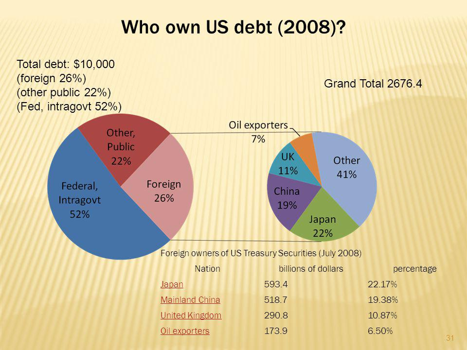 Who own US debt (2008).