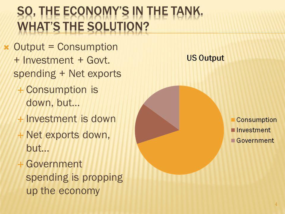  Output = Consumption + Investment + Govt.