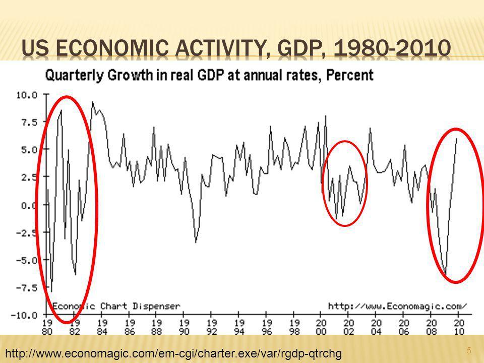 5 http://www.economagic.com/em-cgi/charter.exe/var/rgdp-qtrchg
