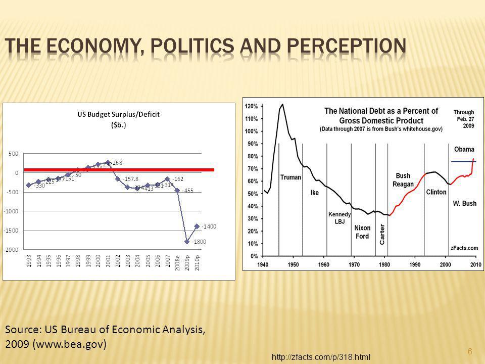 Source: US Bureau of Economic Analysis, 2009 (www.bea.gov) http://zfacts.com/p/318.html 6