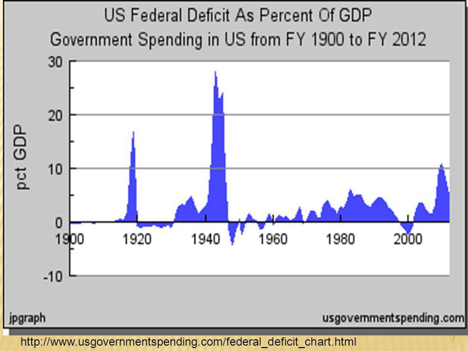 7 http://www.usgovernmentspending.com/federal_deficit_chart.html