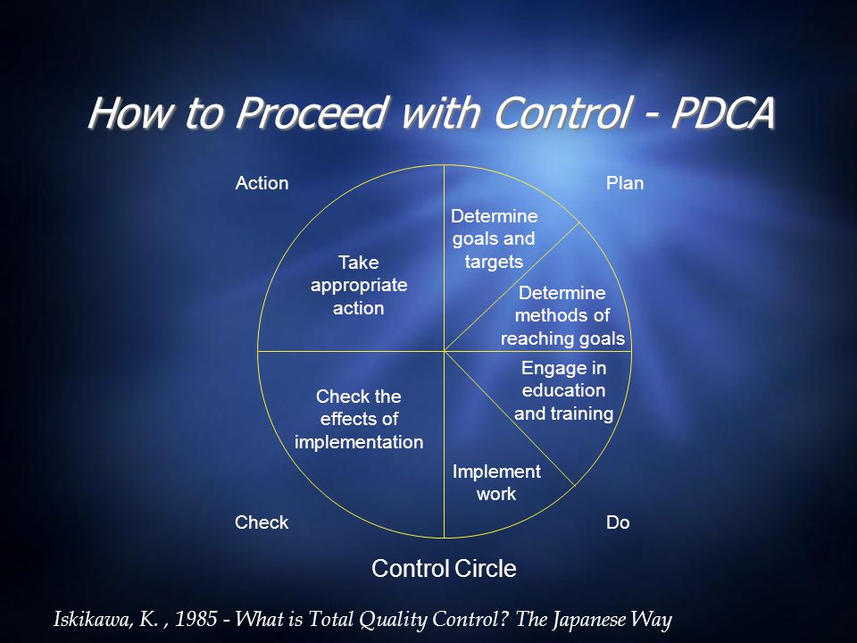 How to Proceed with Control - PDCA Determine goals and targets Determine methods of reaching goals Engage in education and training Implement work Che